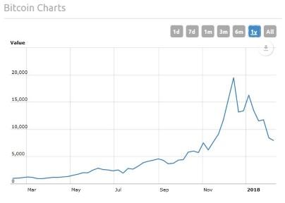 vrijednost bitcoina kroz godine sučelje za kripto trgovanje
